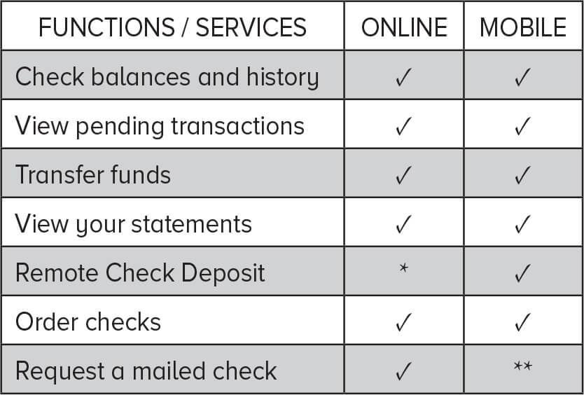 online banking chart 1