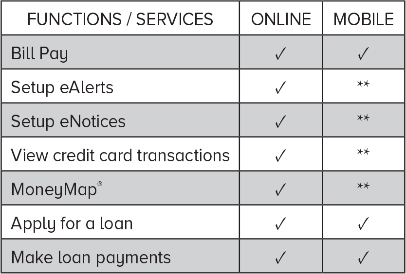 online banking chart 2